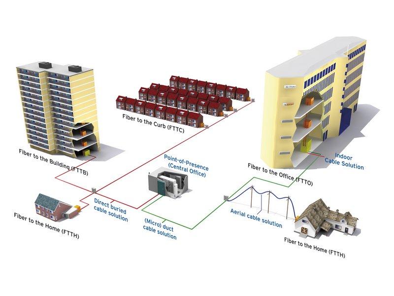 Thiết kế tuyến, giải pháp mạng truyền dẫn